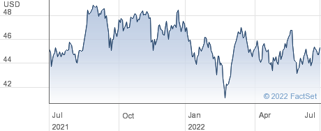 ISH JAPAN $ HDG performance chart