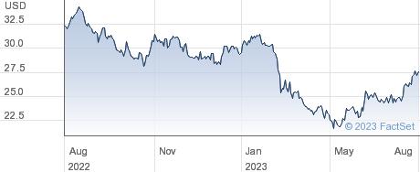 Bankwell Financial Group Inc performance chart