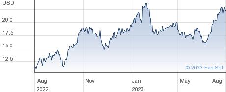 Franks International NV performance chart