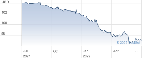 ISHS $ SD CORP performance chart