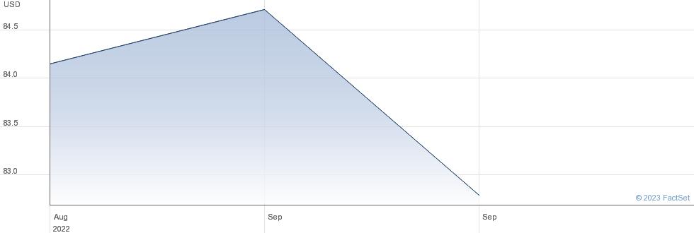 ISHS $ SD HY performance chart