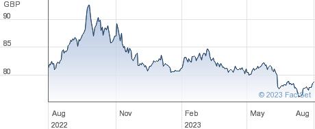 ISHS $ USHT BND performance chart