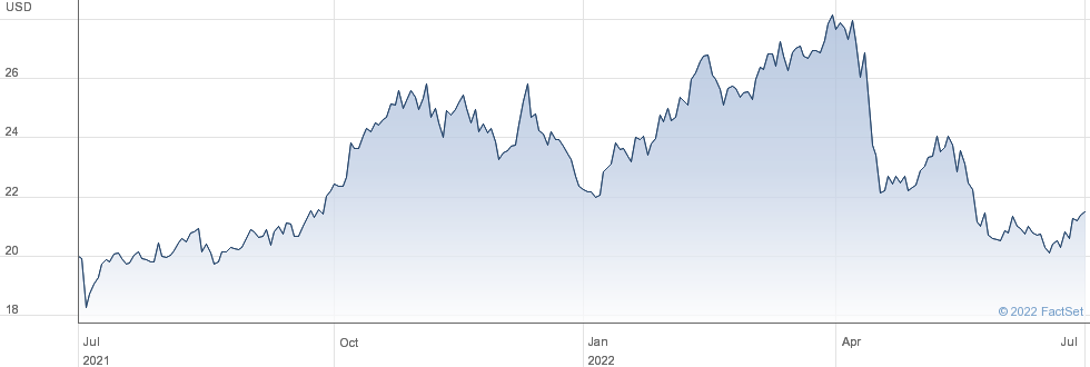 Independence Realty Trust Inc performance chart