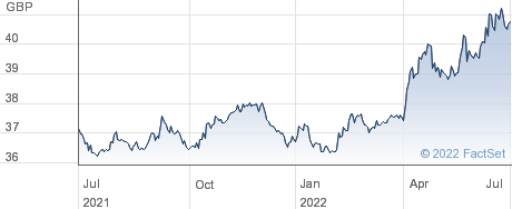 SPDR USCORP0-3 performance chart
