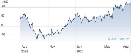 Masonite International Corp performance chart