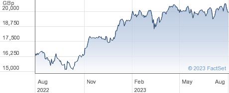 LYXOR SX5T DR performance chart