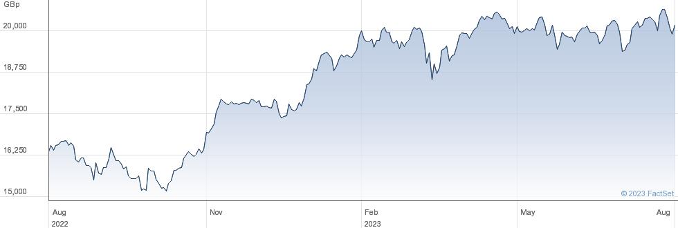 LYXSTOXX50 performance chart