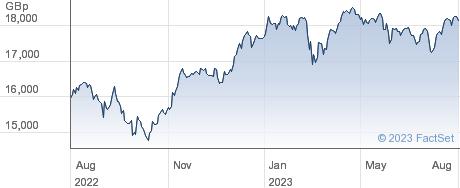 LYXSTOXX 600 performance chart