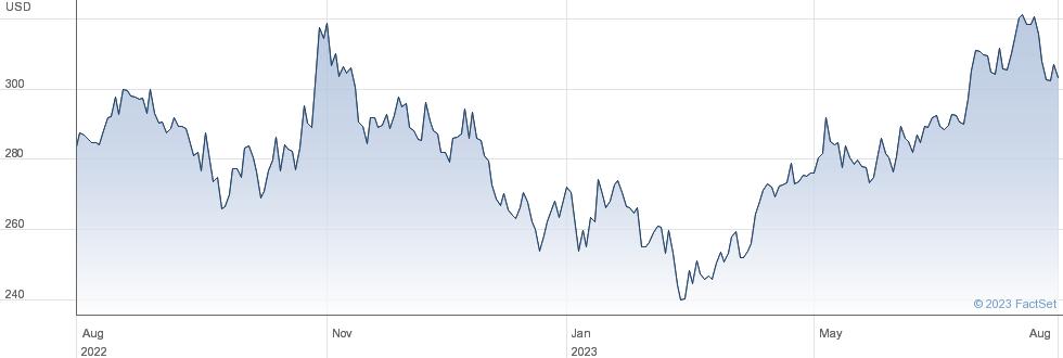 Murphy Usa Inc performance chart