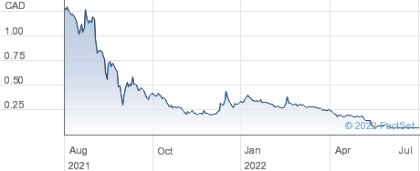 Cielo Waste Solutions Corp performance chart