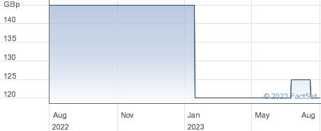 HERMES PAC. performance chart