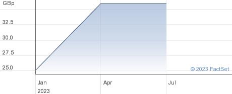 Walls & Futures REIT PLC performance chart