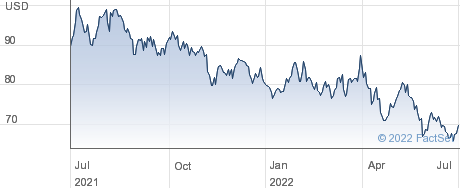 Integer Holdings Corp performance chart