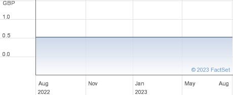 SGISSU_UKX_MF89 performance chart