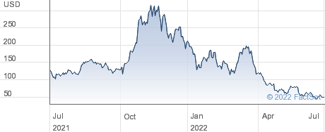 2X NVIDIA ETP performance chart