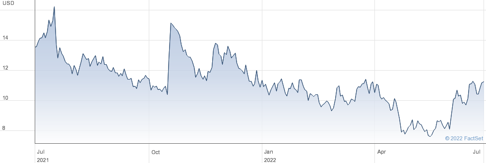 Kiniksa Pharmaceuticals Ltd performance chart