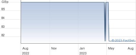 TOC PROPERTY performance chart