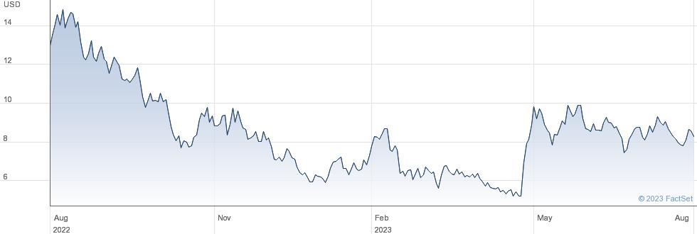 Atomera Inc performance chart