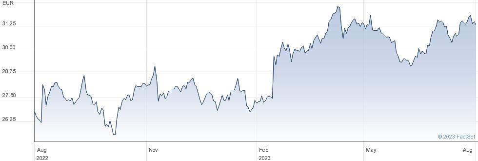 Koninklijke Ahold Delhaize NV performance chart