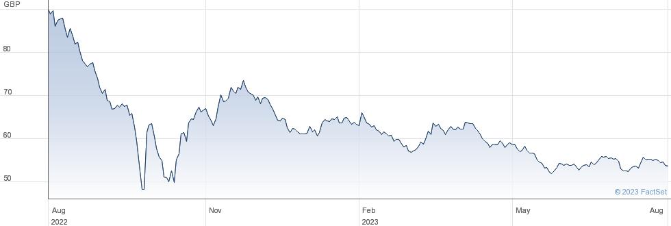1 3/4% TG 57 performance chart