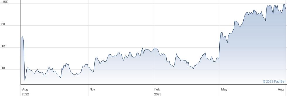 Quanterix Corp performance chart