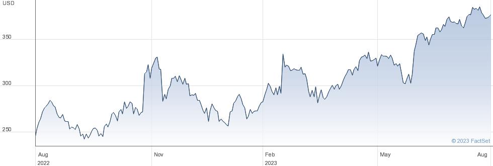 Kinsale Capital Group Inc performance chart