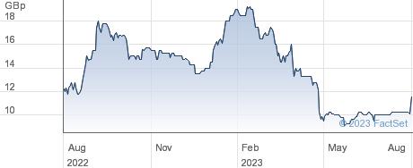 AURA EGY performance chart