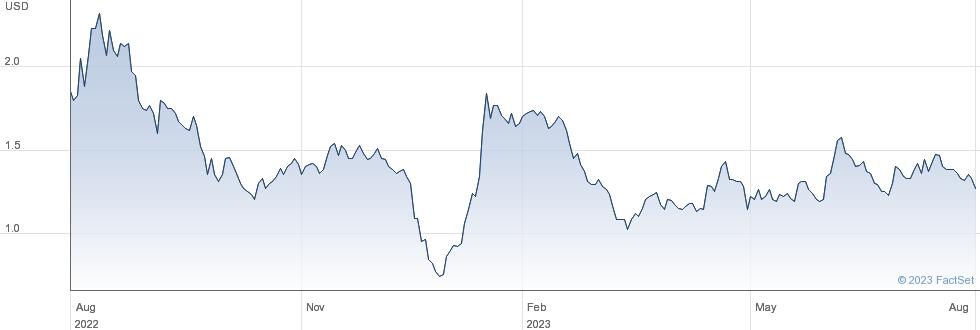 SPI Energy Co Ltd performance chart