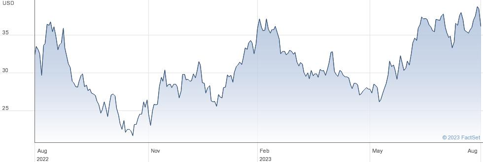 Ichor Holdings Ltd performance chart