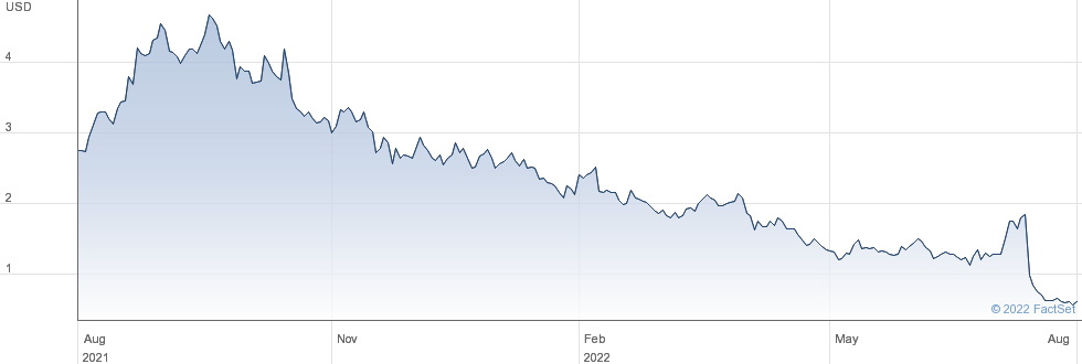 Adial Pharmaceuticals Inc performance chart