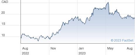 Torex Gold Resources Inc performance chart