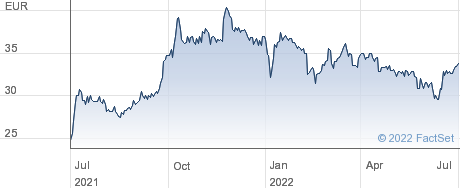Roche Bobois SAS performance chart