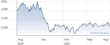 IVZ SAUDI GBX performance chart