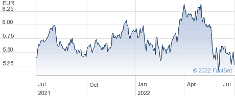 Italgas SpA performance chart