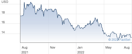 Global Water Resources Inc performance chart