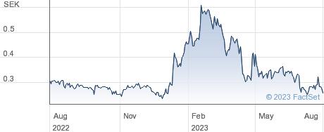 Simris Alg AB performance chart