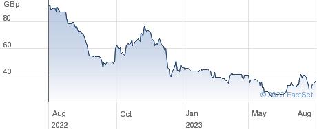 BELLUSCURA performance chart