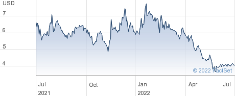 Quest Resource Holding Corp performance chart