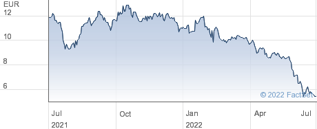 Inventiva SA performance chart