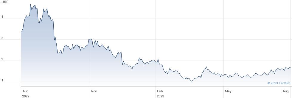Tellurian Inc performance chart