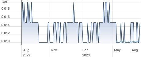 Monarca Minerals Inc performance chart
