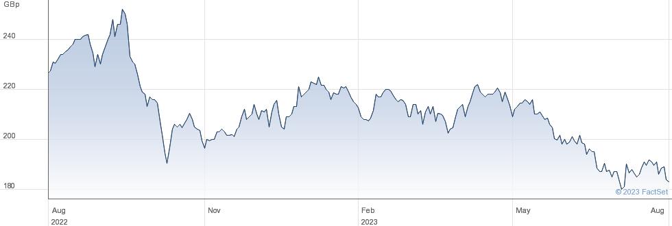 ECOFIN GLOBAL performance chart