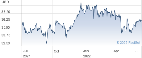 Keurig Dr Pepper Inc performance chart
