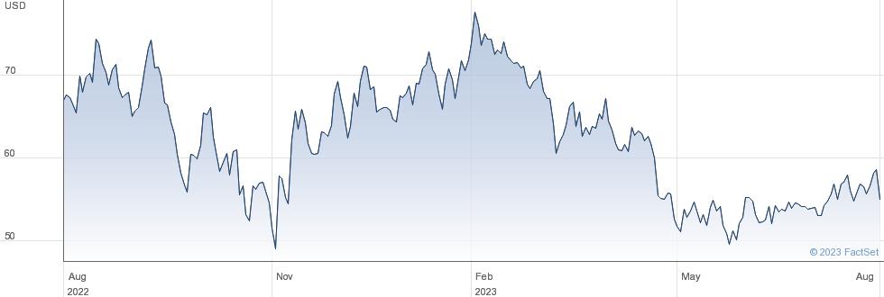 Blackline Inc performance chart