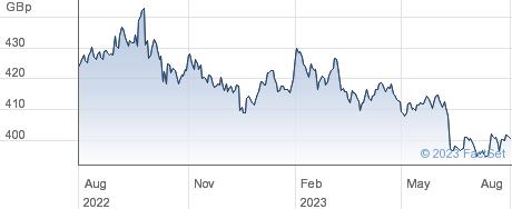 FLN ANGL HY CP performance chart