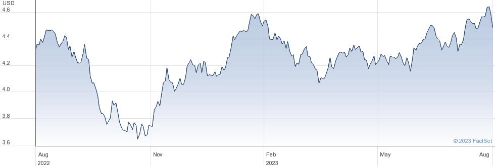 ISH MSCI EM IMI performance chart