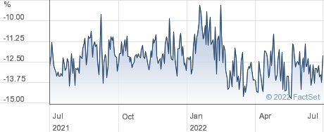 UTILICO EM.MKTS performance chart