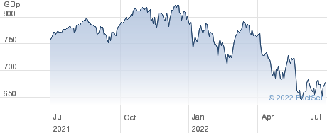 IS WRLD GBP H D performance chart