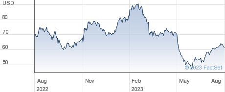 Ingevity Corp performance chart