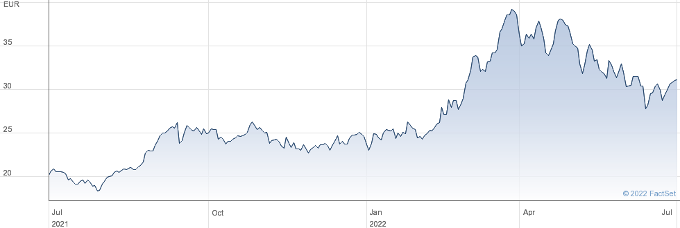 OCI NV performance chart
